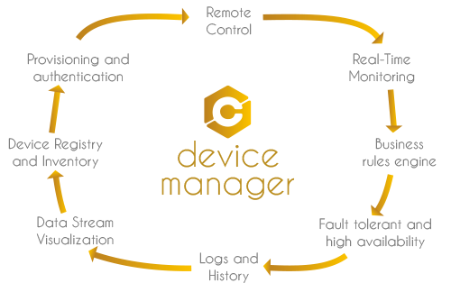 DeviceManager-Flechas